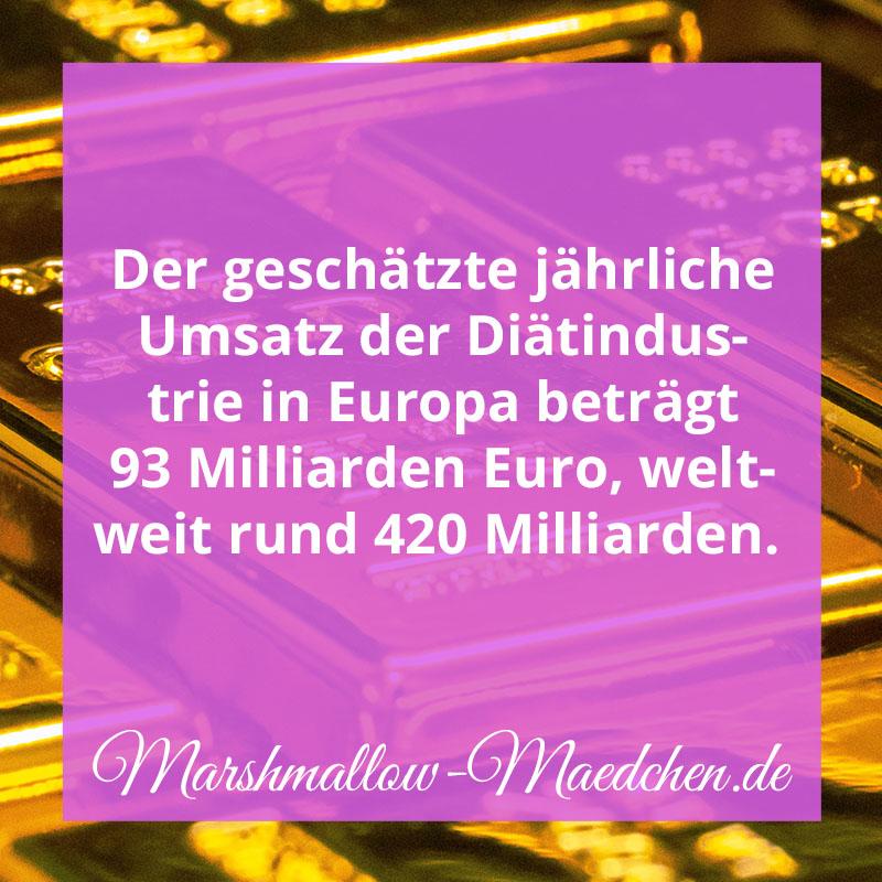 Der geschätzte jährliche Umsatz der Diatindustrie in Europa beträgt 93 Milliarden Euro, weltweit rund 420 Milliarden. | Zitat | Body Positivity und Selbstliebe | Marshmallow Mädchen